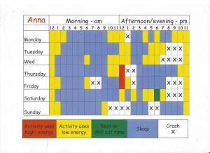 Aktivitetsskjema med mye søvntid