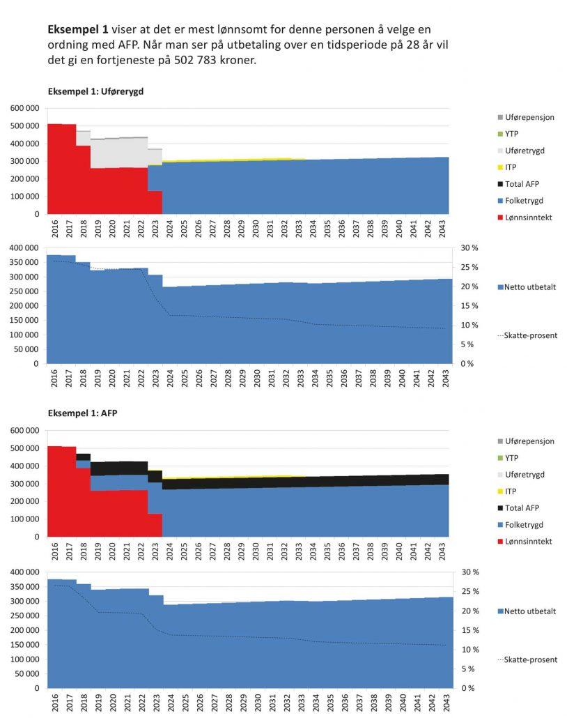 Diagram over inntekt med lønnsom AFP-ordning
