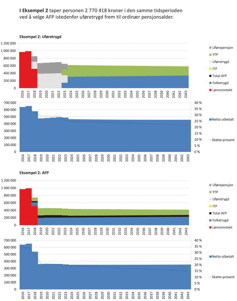 Diagram over mer lønnsom ordning med uføretrygd