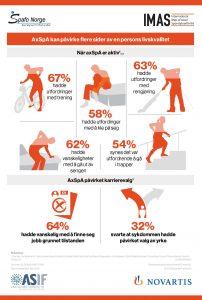 Illustrasjon av mennesker og prosenttallene fra IMAS-undersøkelsen