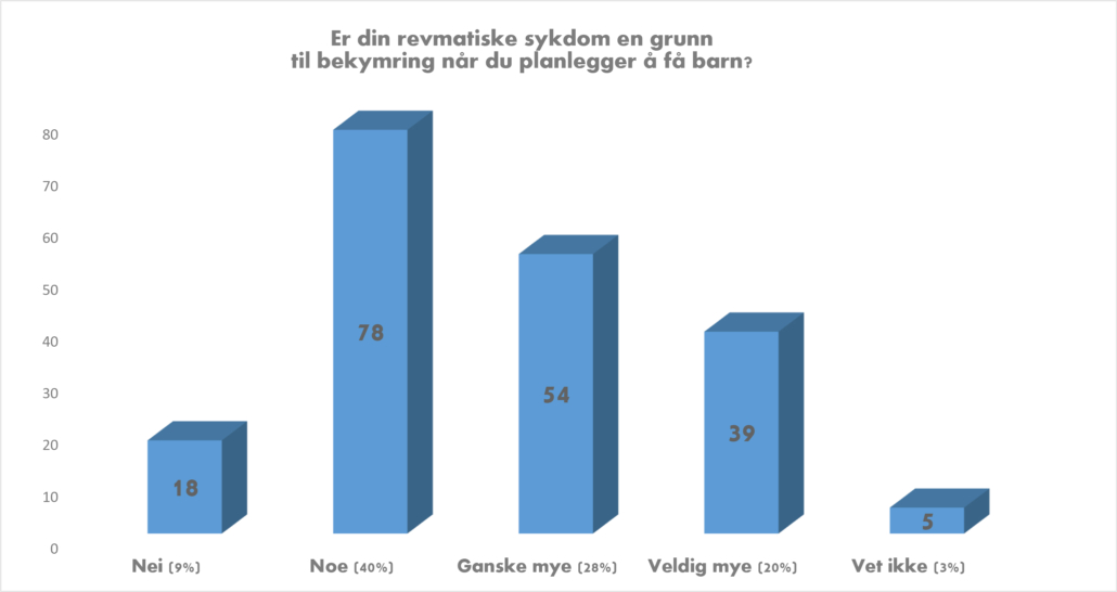 Diagram SCR -poster resultater